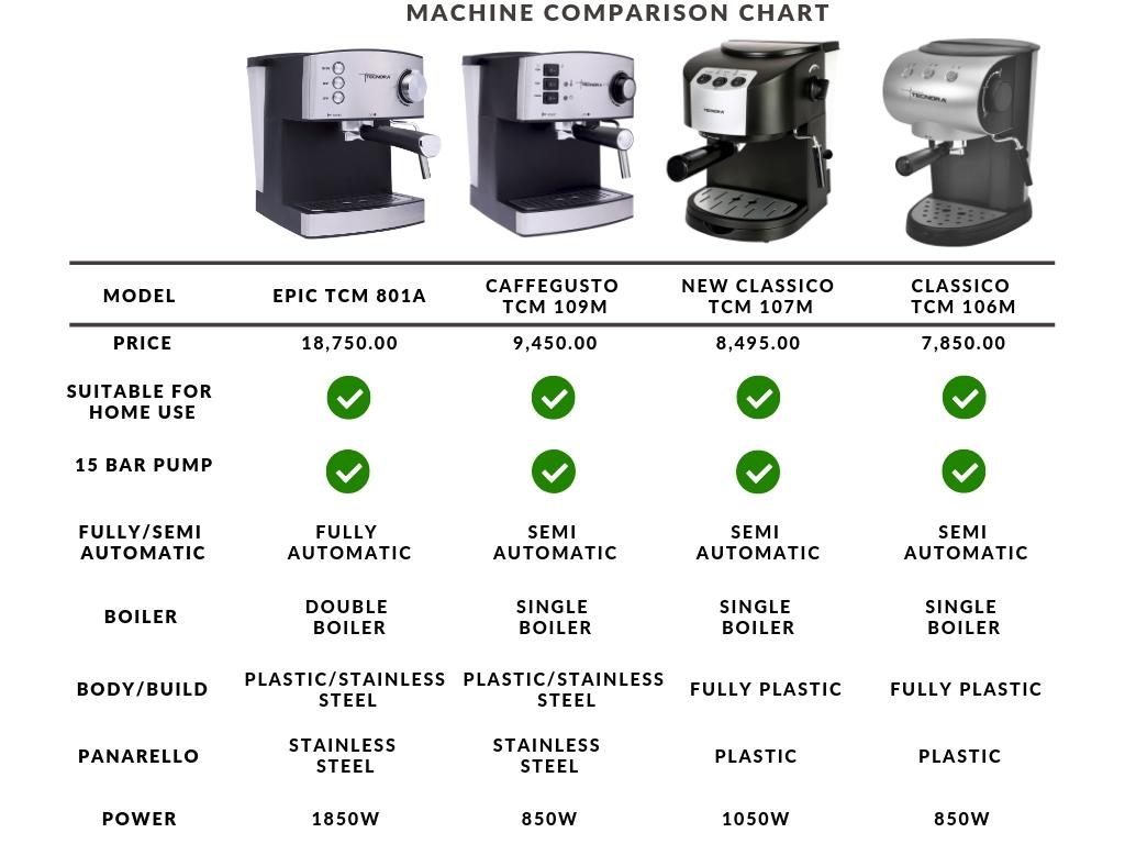 Introduction To Tecnora Espresso Coffee Machines Tecnora
